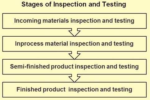 Stages of inspection testing-Sastra Robotics