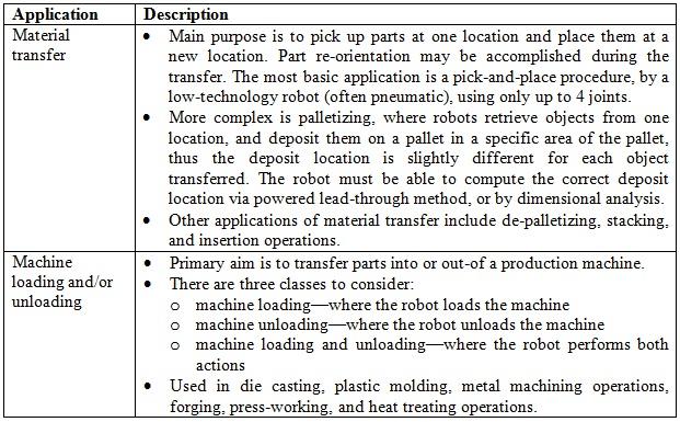 Robotic Material Handling Applications
