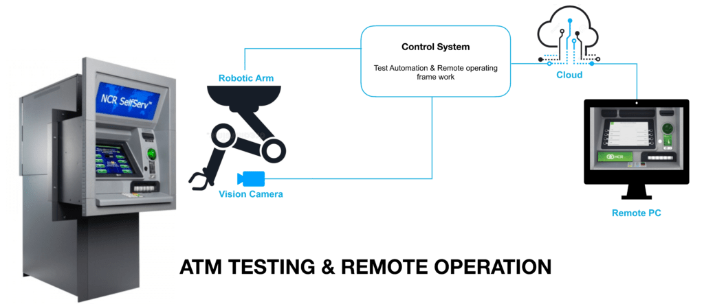 ATM testing & remote operation